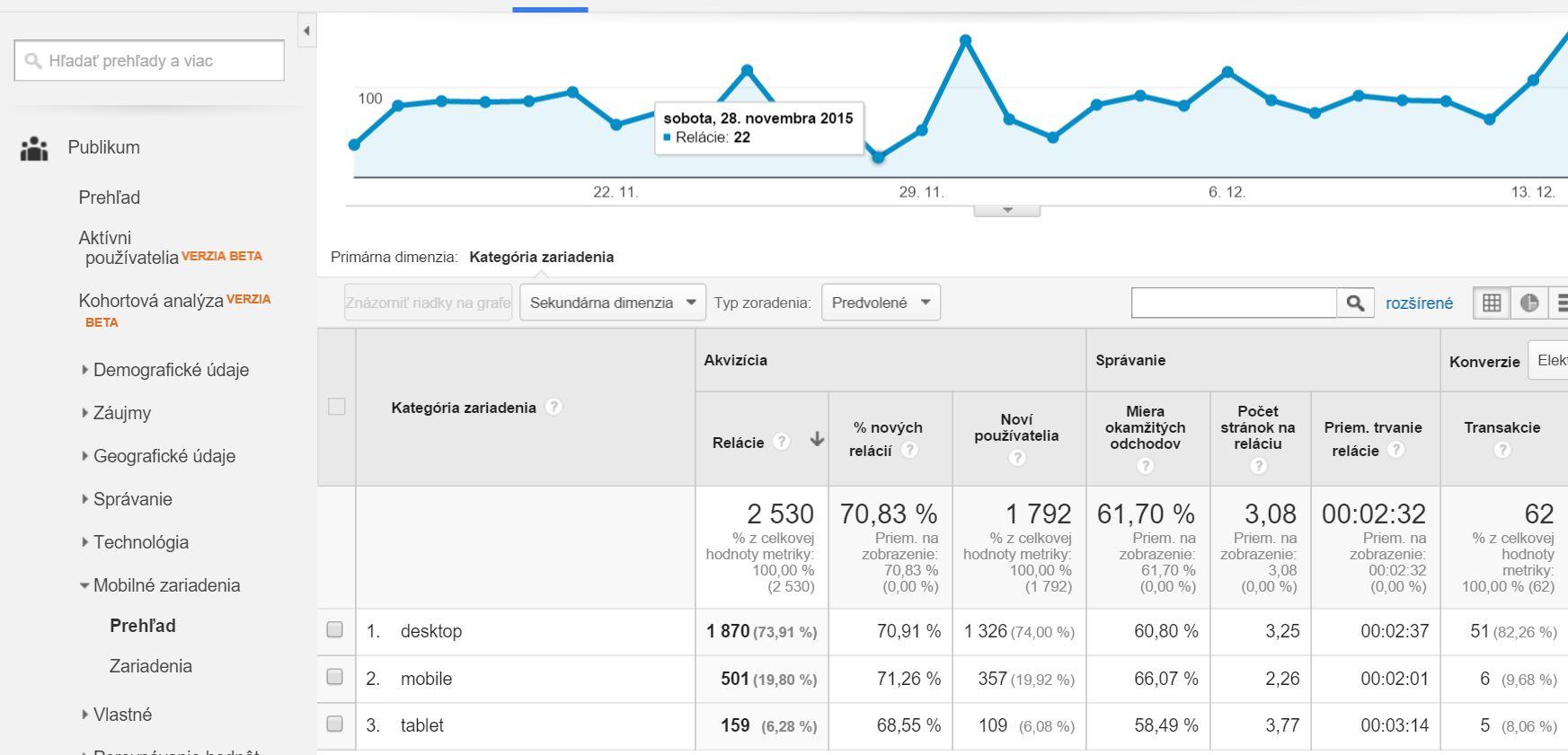 Google analytics - mobilné zariadené