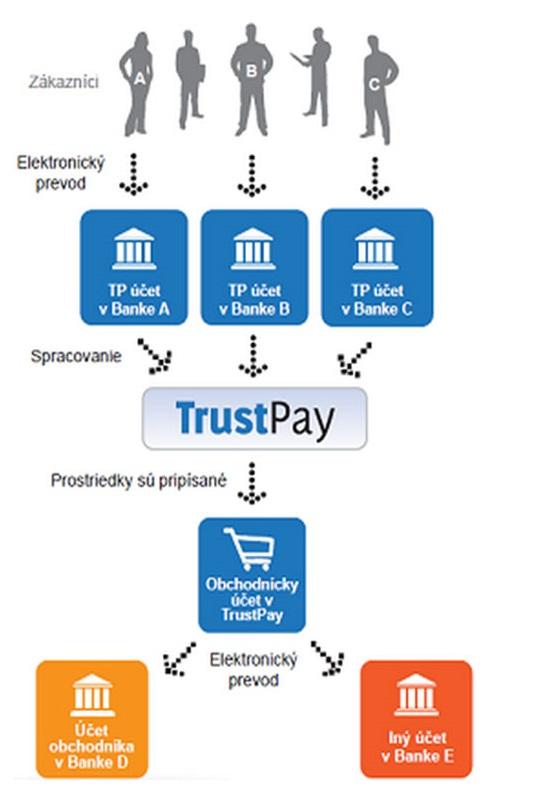 Ako funguje TrustPay